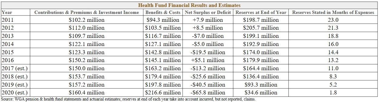 The State Of Our Pension Health Plans Writers Guild Of America East